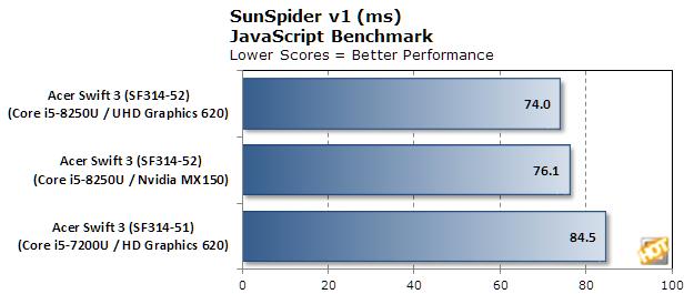 acer swift 3 bench sunspider v2