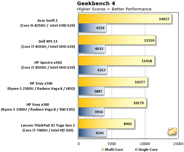 AMD Ryzen 5 2500U Raven Ridge Benchmarks Revisited: HP Envy x360 15z