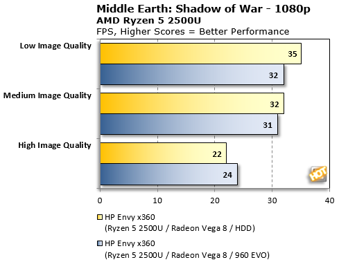 Middle Earth Shadow Of War Ryzen Mobile with SSD Benchmarks3