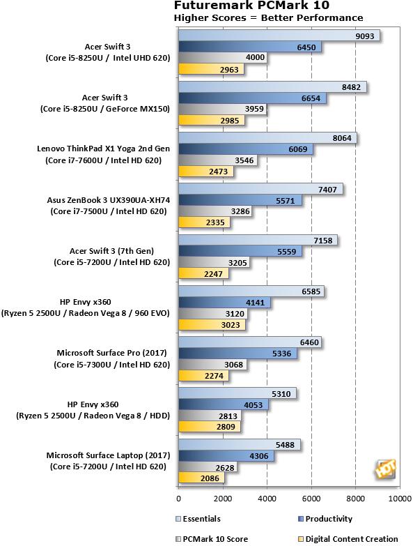 PCMark 10 AMD Ryzen 5 2500U Ryzen Mobile Benchmark