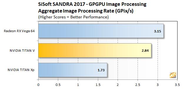 image processing titan v