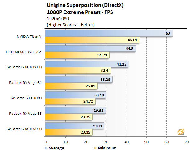 superposition titan v 1