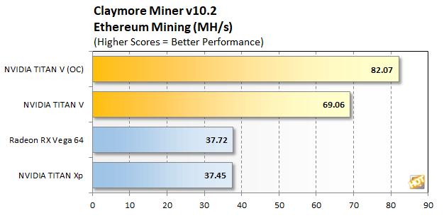 titan v mining