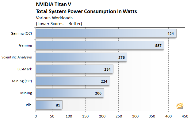 titan v power 2