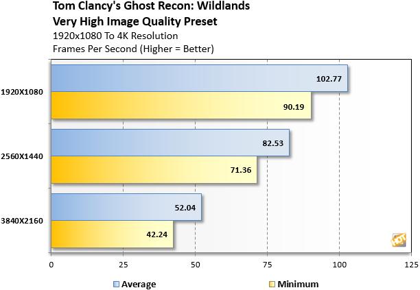 Ghost Recon Wildlands benchmarks Area 51 Threadripper