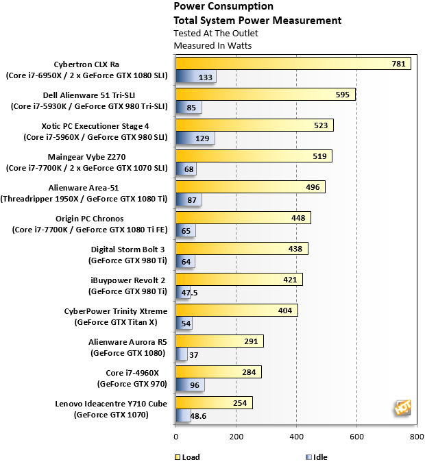 Power Consumption Alienware Area 51 Threadripper