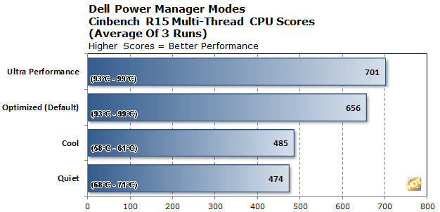dell power manager tests