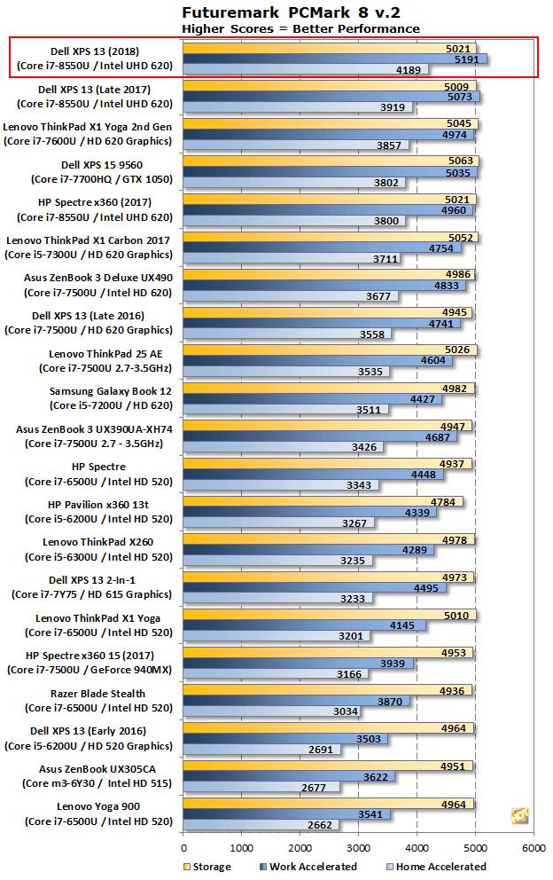 pcm8 xps 13 2018