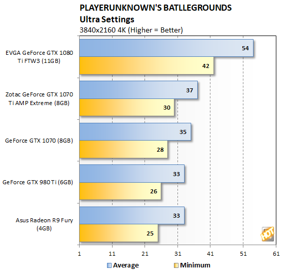 PlayerUnknown's Battlegrounds Gameplay And Performance
