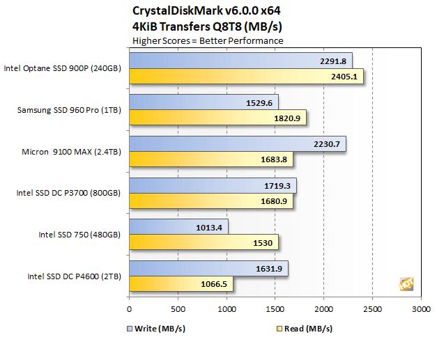 Intel SSD DC P4600 NVMe PCIe Review: Low-Latency TLC Storage
