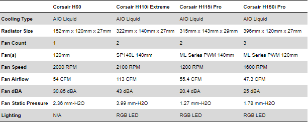 Corsair Hydro Roundup Cooler Specs