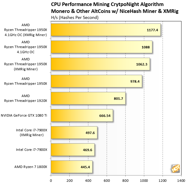 AMD Threadripper Mining CryptoNight NiceHash and XMRig