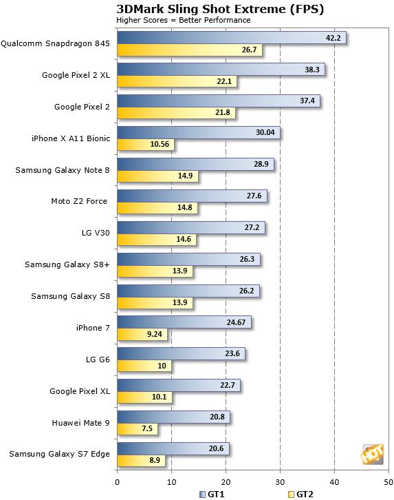 3DMark Sling Shot Snapdragon 845 FPS Test2
