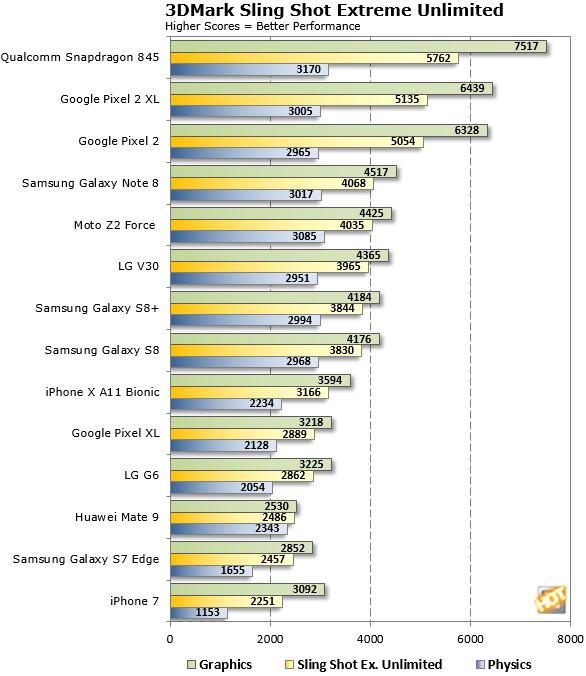 3DMark Sling Shot Snapdragon 845 Test2