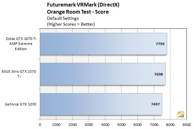 VRMark score