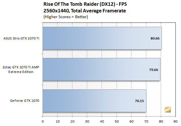 tomb raider overal fps 1440p