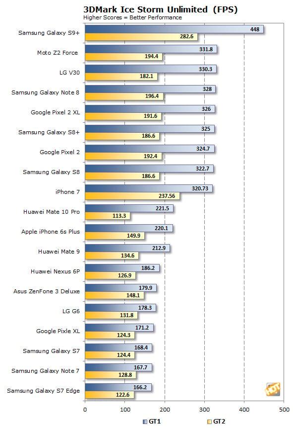 Huawei Mate 10 Pro 3DMark