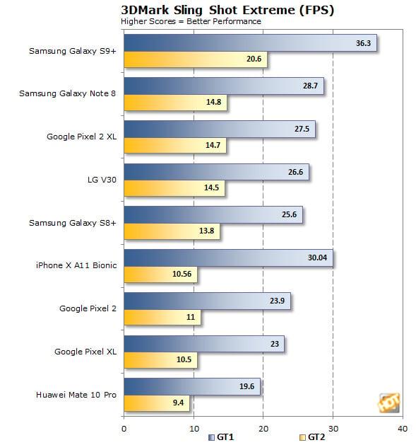 Huawei Mate 10 Pro Sling Shot FPS