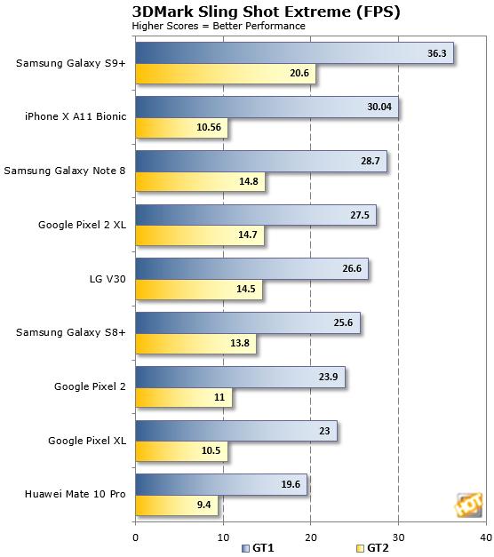 3DMark SlingShot Galaxy S9