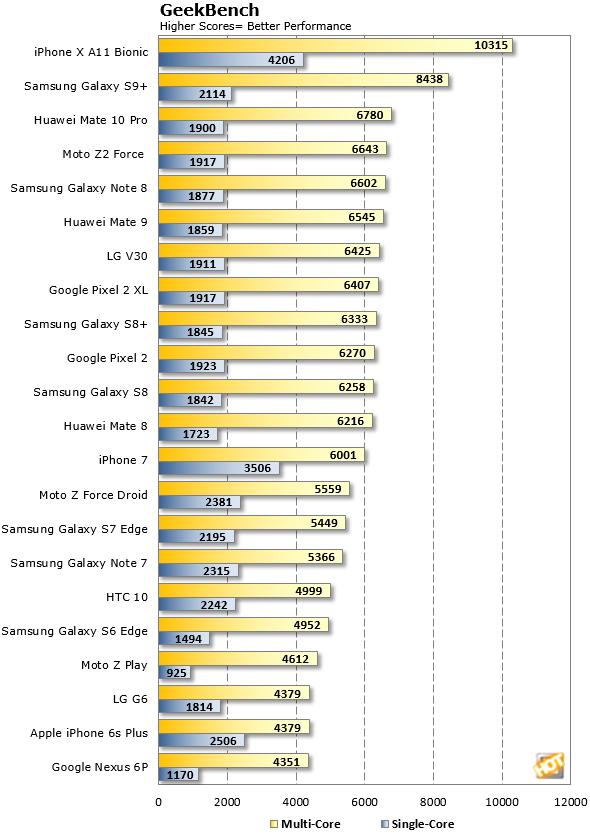 GeekBench Galaxy S9