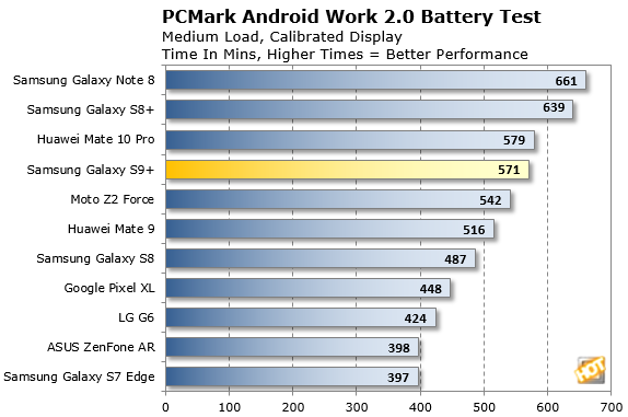 PCMark Android 20 Battery Test Galaxy S9 Plus