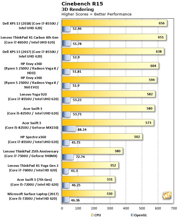 Cinebench R15 ThinkPad X1 Carbon 2018
