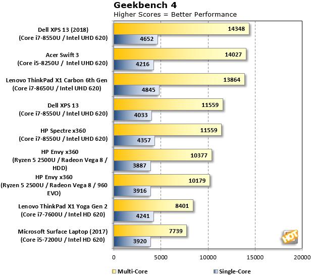 Geekbench4 ThinkPad X1 Carbon 2018