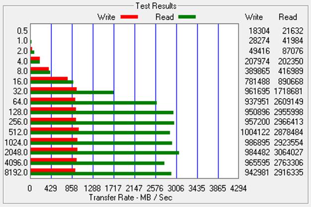 Dell XPS 15 2 In 1 ATTO benchmark