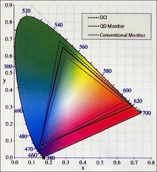 samsung chg70 calibration