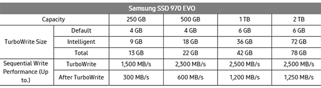 Samsung Ssd 970 Pro And 970 Evo Review Faster More Endurance Than
