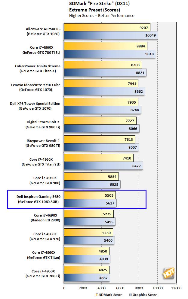 Dell Inspiron Gaming Desktop 5680 3DMark