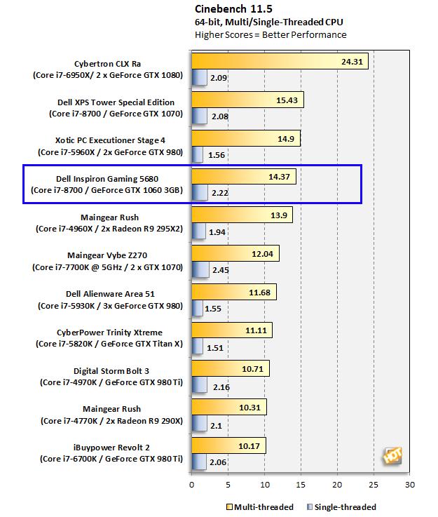 Dell Inspiron Gaming Desktop 5680 Cinebench R11.5