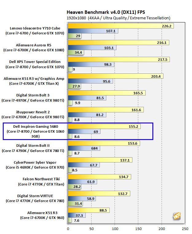 Dell Inspiron Gaming Desktop 5680 Heaven
