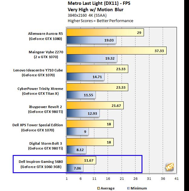 Dell Inspiron Gaming Desktop 5680 Metro 4K