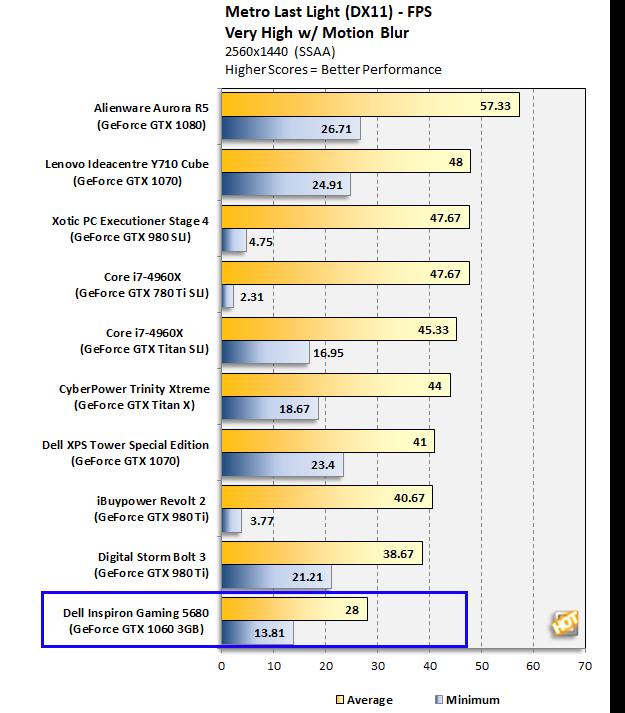 Dell Inspiron Gaming Desktop 5680 Metro
