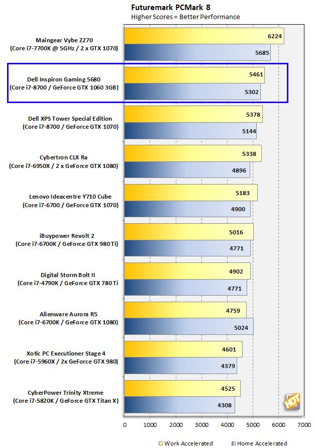 Dell Inspiron Gaming Desktop 5680 PCMark 8