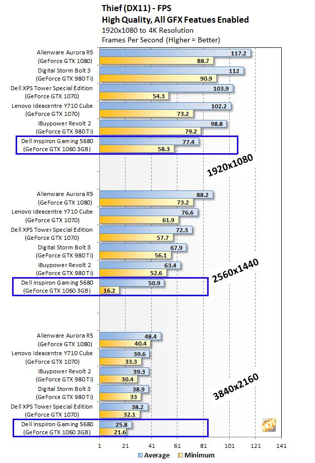 Dell Inspiron Gaming Desktop 5680 Thief