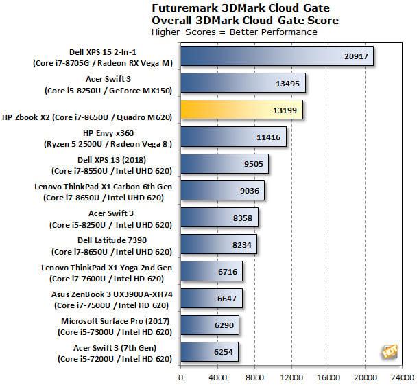 HP Zbook X2 G4 3DMarkCloudGate