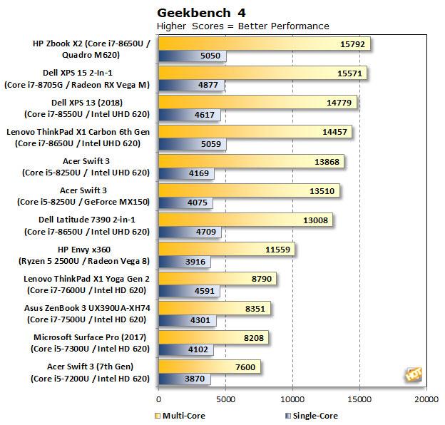 HP Zbook X2 G4 GeekBench4