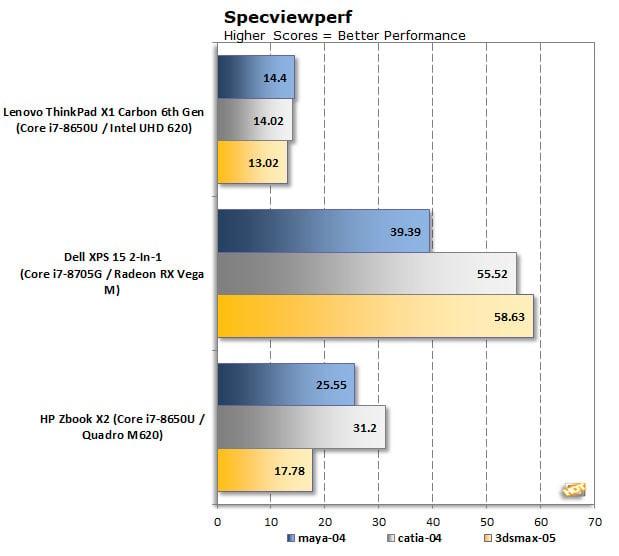 HP Zbook X2 G4 SpecViewPerf