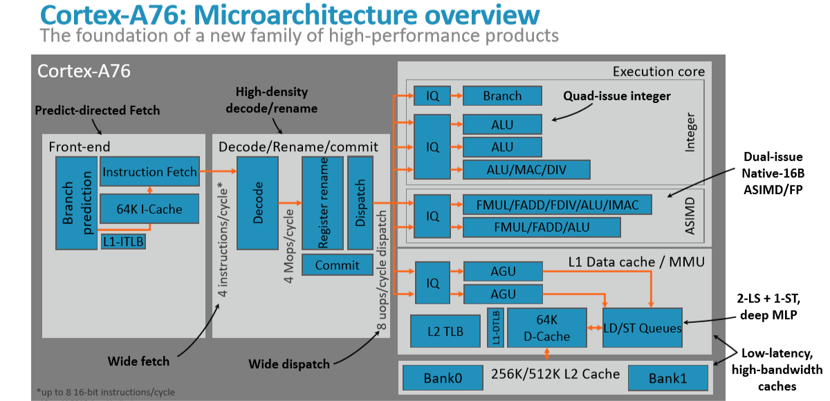 Arm Cortex-A76 And Mali-G76 Architectures For Next-Gen Mobile Revealed