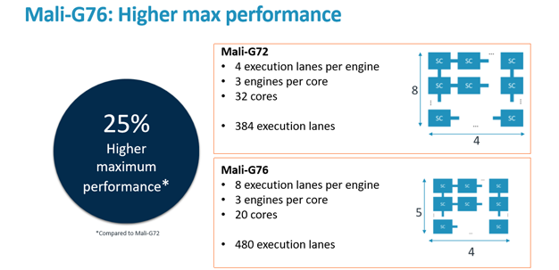 arm tech day 15 g76 up to 20 cores