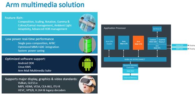 arm tech day 18 v76 multimedia