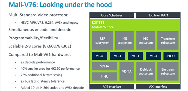 arm tech day 21 v76 architecture