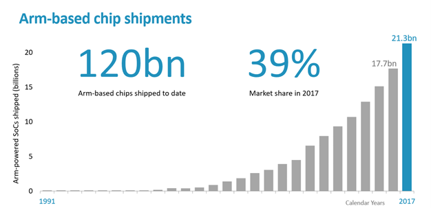 arm tech day 27 120 billion chips