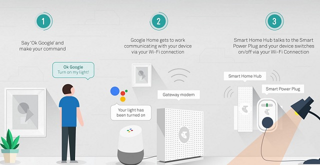 Google Home Vs Amazon Echo: Which Smart Speaker Is Best For