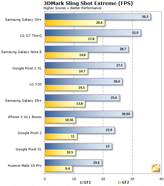 3DMark Slingshot FPS LG G7 ThinQ