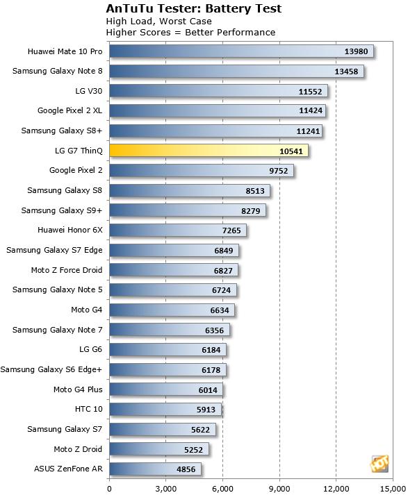 AnTuTu Battery Test LG G7 ThinQ