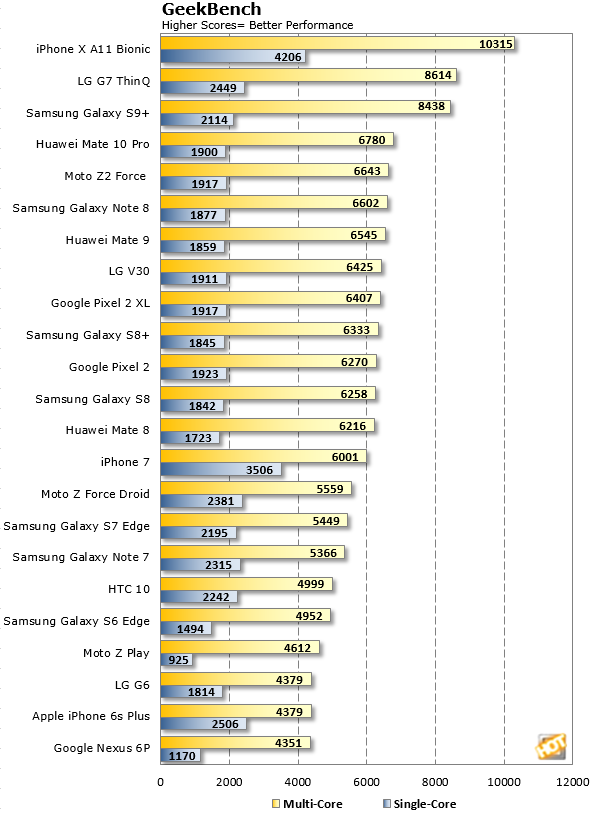 Geekbench LG G7 ThinQ