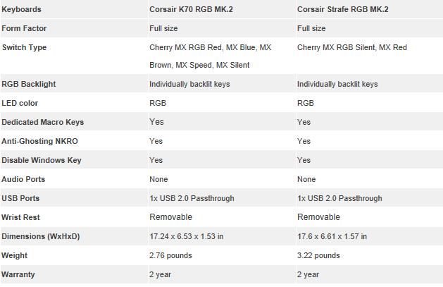 corsaid k70 strafe mk2 specs